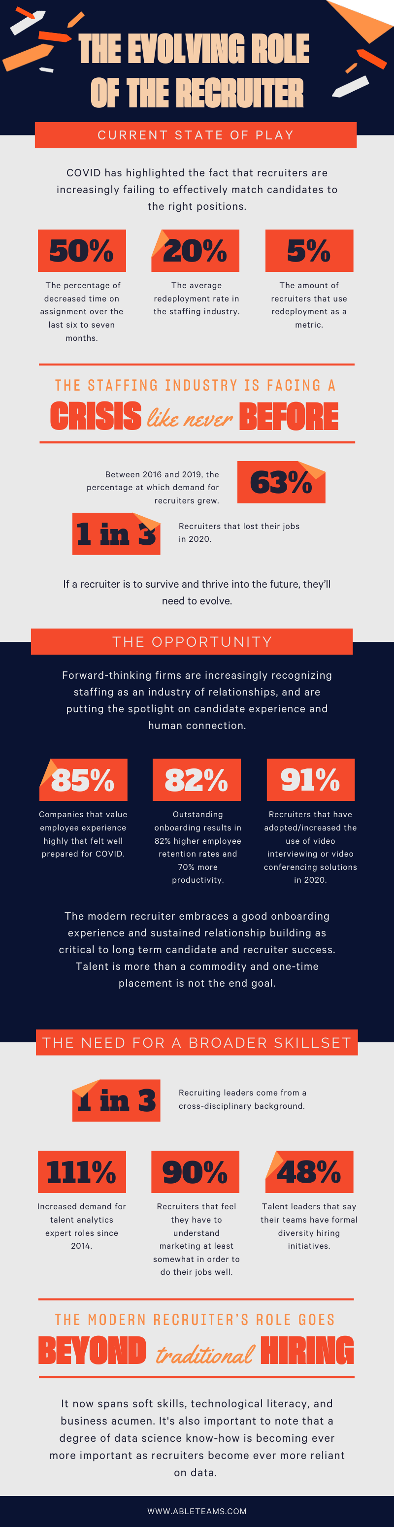 The Evolving Role of the Recruiter Infographic